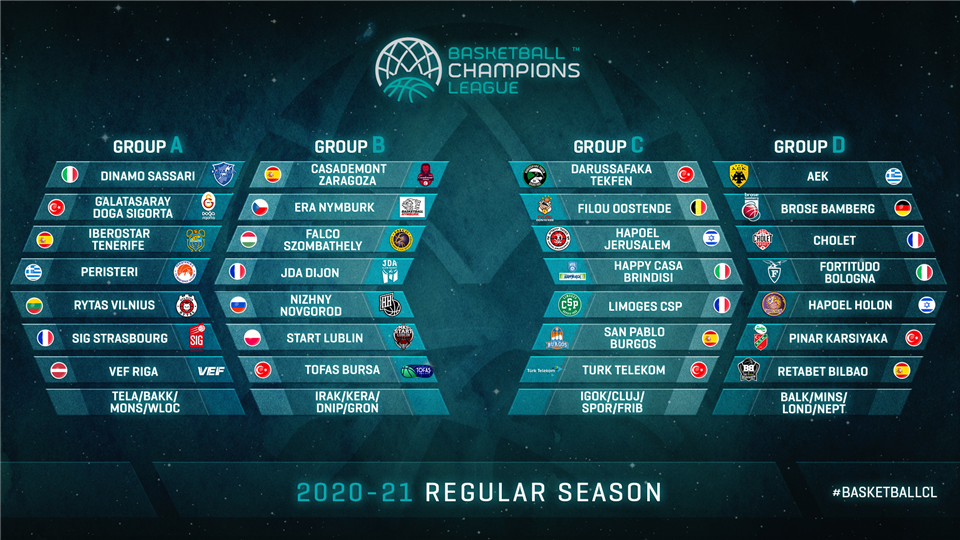 basketball champions league qualification rounds and regular season draw completed basketball champions league 2019 20 basketball champions league