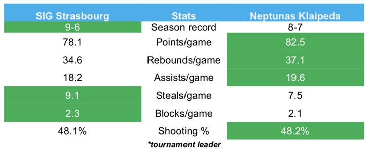 Game facts: SIG Strasbourg v Neptunas Klaipeda - Basketball